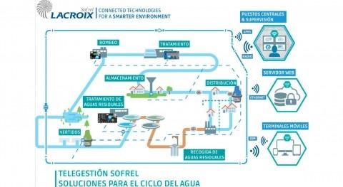Telegestión 4.0, tecnologías inteligentes gestión agua