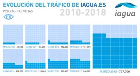 iAgua pulveriza marzo todos registros audiencia incremento interanual 82%