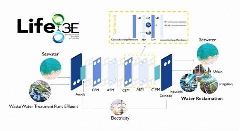 proyecto LIFE-3E busca recuperación energética aguas tratadas depuradoras