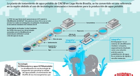 Agua Potable Ultrafiltrada Lago Norte Brasilia