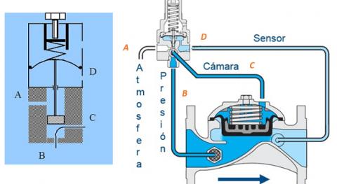 Mecánica hidráulica válvulas diafragma