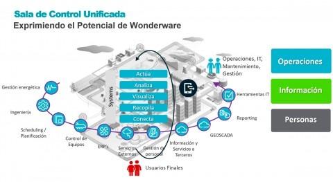 Centros Control Unificados y proyecto emblemático EMASESA