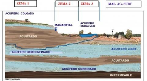 Ecosistemas húmedos y zonas exclusión masas agua subterránea (ZEMAS)