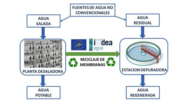 reciclaje membranas utilizadas desalación permite reutilización agua residual