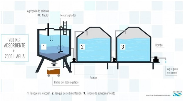 Arsénico agua: enemigo invisible