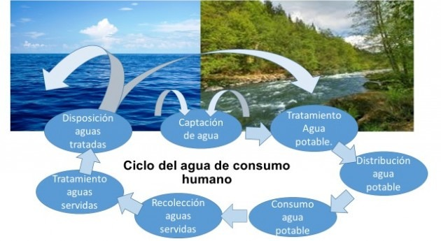 utilización aguas tratadas Chile