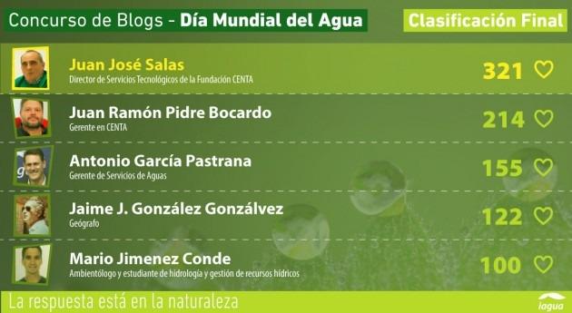 Juan José Salas, 321 votos, gana V Concurso Blogs Día Mundial Agua