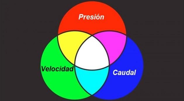 """fbh IV: """" caudal, presión y velocidad agua"""""""