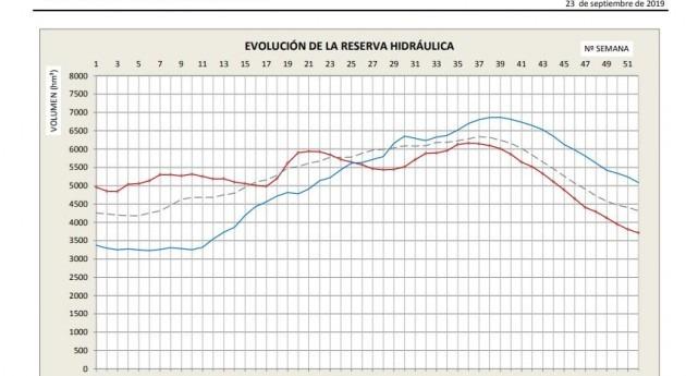 año hidrológico se cierra alerta sequía parte margen izquierda Ebro