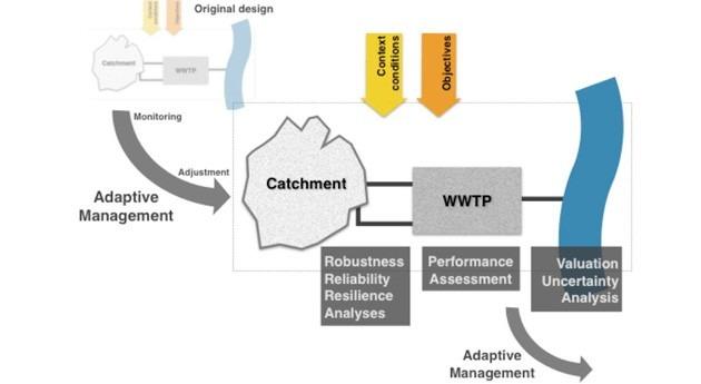 nuevo marco conceptual toma decisión sistemas saneamiento urbano