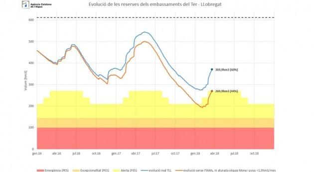 desalinización y extracción aguas subterráneas evita alerta sequía Cataluña