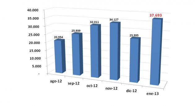 iAgua bate todos registros enero más 2.200 lectores diarios