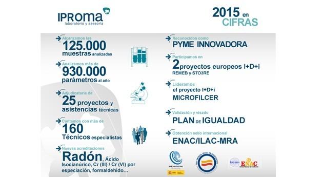 IPROMA cierra año 2015 haciendo balance positivo