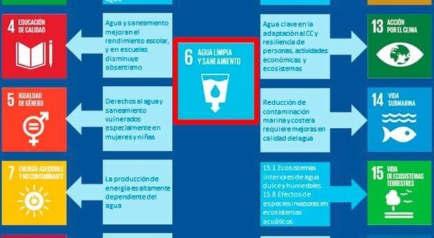 Infografía: agua Objetivos Desarrollo Sostenible