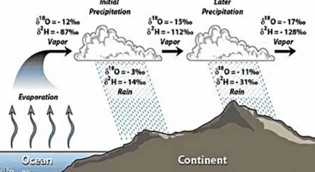 Teoría y Caso Estudio Isótopos Agua