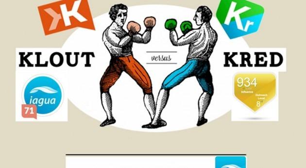 #2015eniAgua (Klout vs Kred)