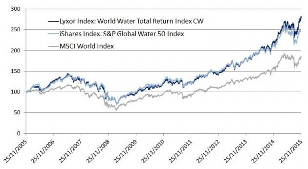 Economía y finanzas agua urbana