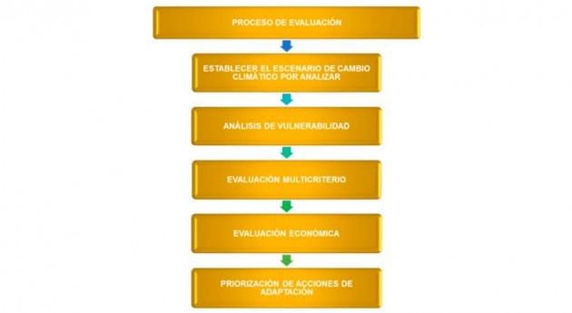 Cambio climático: ¿Cómo evaluar medidas adaptación sociales y económicas?