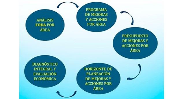 Análisis FODA: México mejora gestión operadores servicios agua y saneamiento