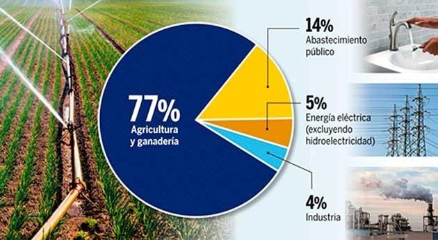 México tiene retraso 50 años conocimiento recursos hídricos naturales