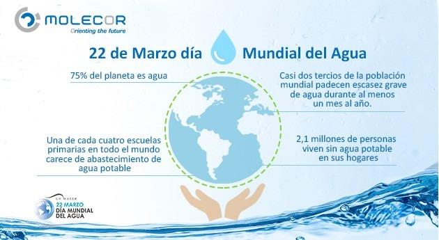 22 Marzo, día Mundial Agua