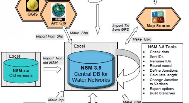 Facil Water Supply Network Design producir ficheros GIS, Epanet y Google Earth