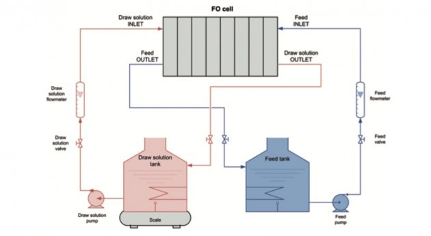 Forward Osmosis (II): proceso