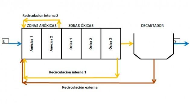 Depuración principiantes V-4: Nitrificación-desnitrificación. Fangos activos