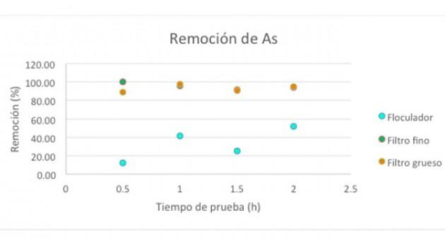 Remoción de arsénico alcanzada en las mejores condiciones