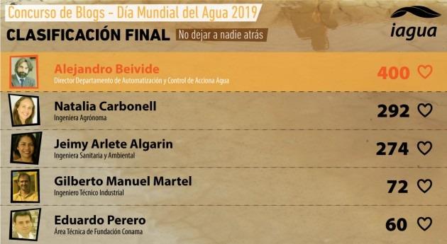 Alejandro Beivide, 400 votos, gana V Concurso Blogs Día Mundial Agua