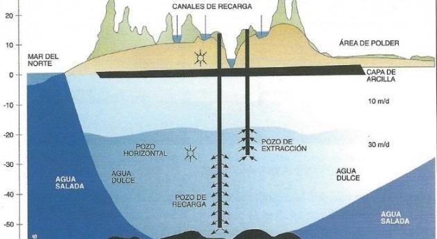 gestión aguas subterráneas España frente al panorama internacional ISMAR 10