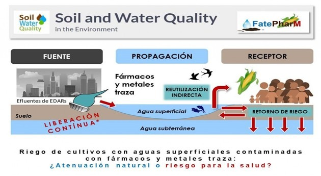 Reutilización indirecta: suelo como agente depurador