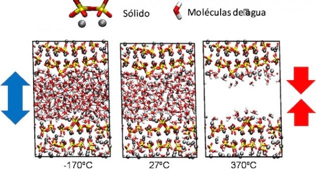 Estudian tensiones agua confinada microporos cemento temperaturas extremas
