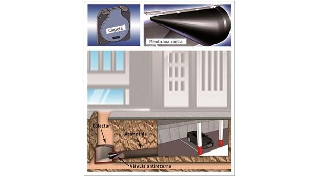 Válvula antirretorno. Cómo evitar inundaciones garajes y sótanos