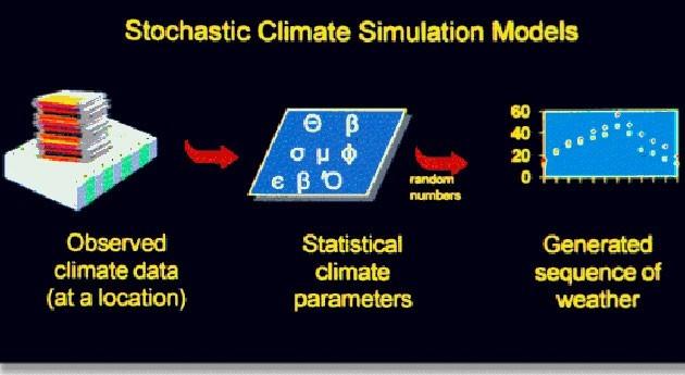 Herramientas estudios impacto climático