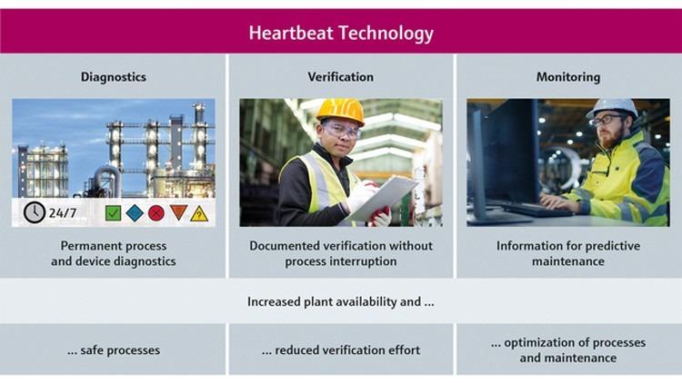 Tecnología Heartbeat