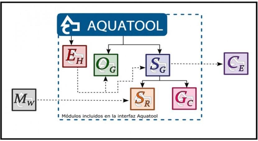 Nueva versión software planificación y gestión recursos hídricos, AQUATOOL