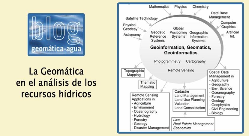 Programas acceso libre análisis y gestión recursos hídricos