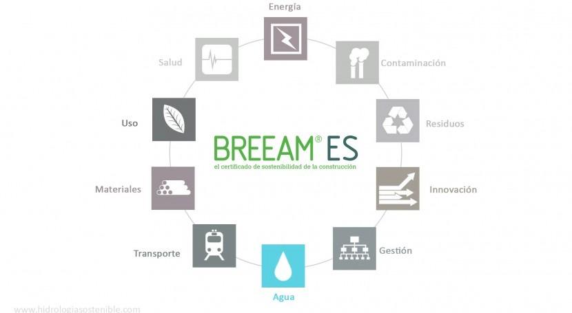 Construcción sostenible: Certificado BREEAM y agua