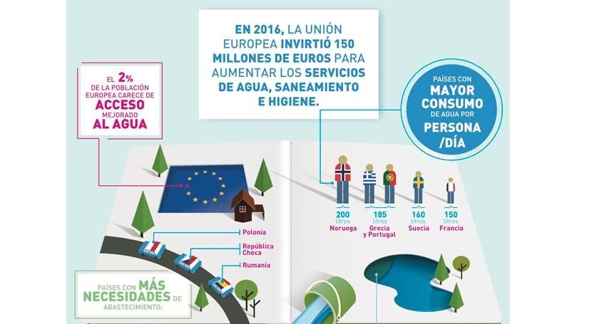 millón europeos carece acceso fuentes seguras agua