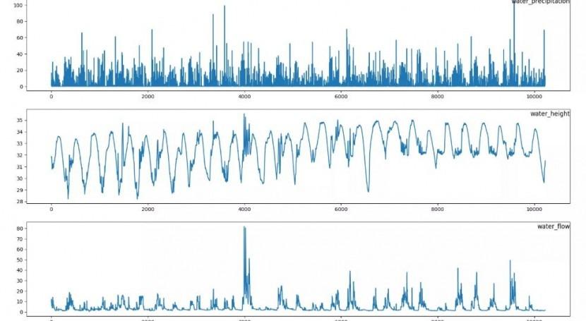 Machine Learning predecir desagüe presa