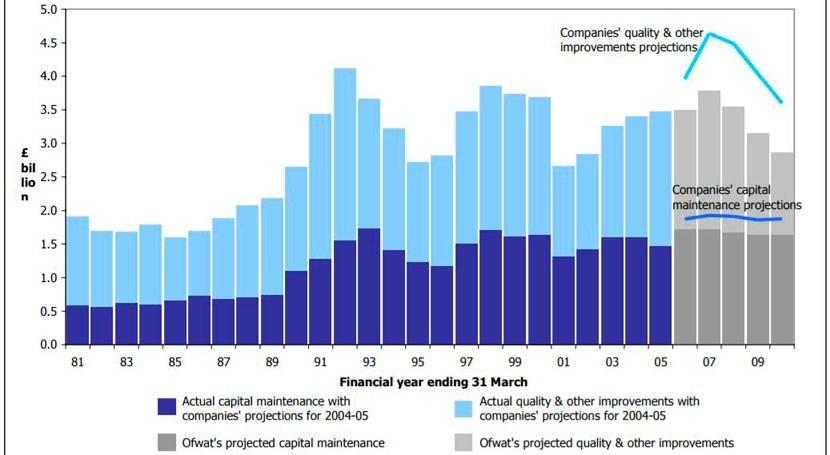 Privatización industria agua Inglaterra. ¿ historia fracaso?