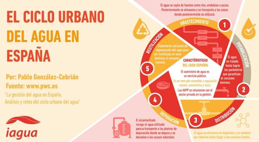 ¿Cómo funciona ciclo urbano agua España?