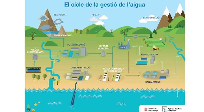 Cataluña constituye mesa sectorial ciclo integral agua