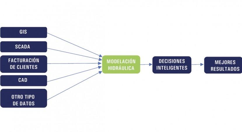 Redes Smart Water: ahorre dinero y mejore servicios utilizando modelación hidráulica