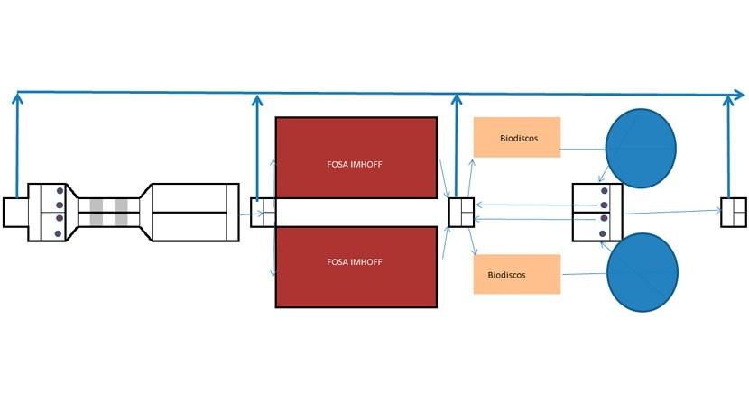 Diseño EDAR biodiscos