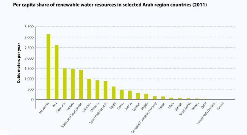 Disponibilidad de agua per cápita en países de Oriente Medio (Fuente: UNESCWA según datos de FAO Aquastat)