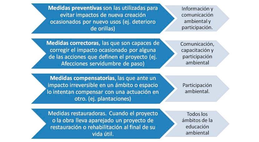 Educación ambiental: herramienta imprescindible Confederaciones Hidrográficas