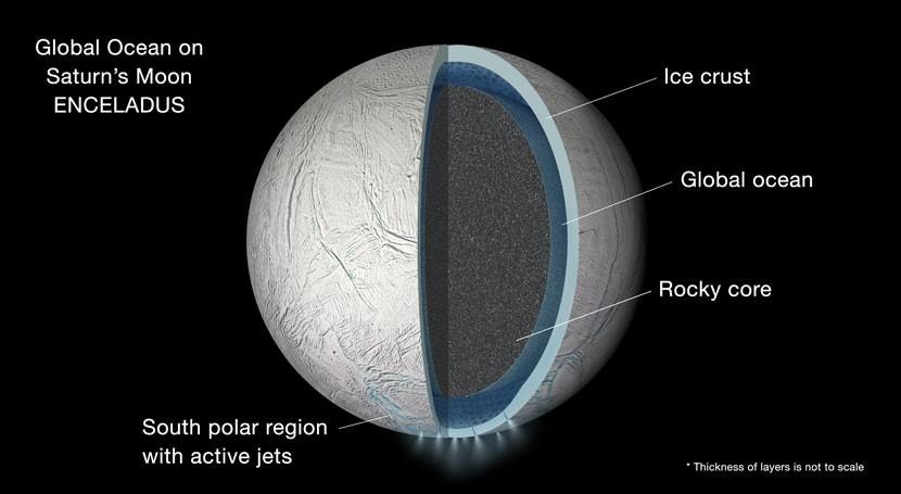 luna Encelado Saturno esconde océano agua líquida corteza