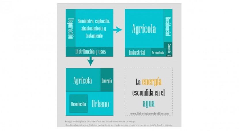 3a87470f72afc La energía escondida en el agua  Infografía    iAgua